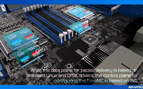 Accelerating Network Platform Evolution